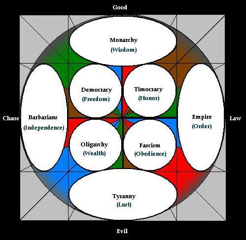 political theories Political theory at stanford approaches the study of justice, legitimacy, and  power by conjoining normative theory (reflection on political values), positive  theory.
